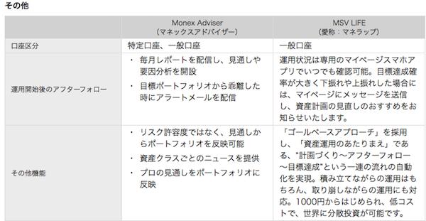 マネックスアドバイザーのメリット:ETFが特定口座で少額から積み立てられる