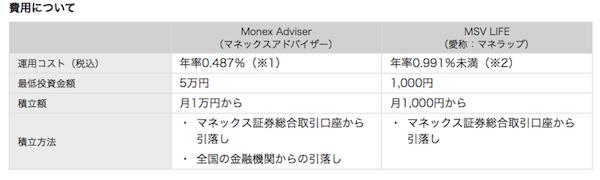 マネックスアドバイザーは手数料・コストが格安のロボアドバイザーである