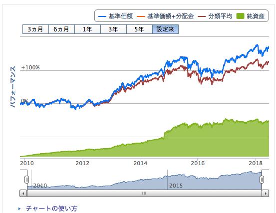 ハリス世界株ファンドと先進国株式インデックスファンドとの比較